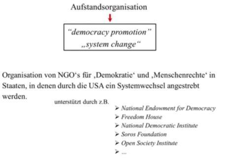 Aufstandorganisationen