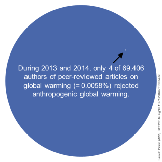 rejection_of_anthropogenic_global_warming_in_scientific_journals